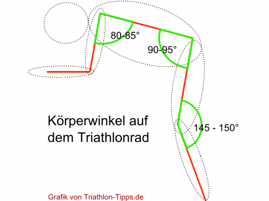 optimale Sitzposition Triathlonrad